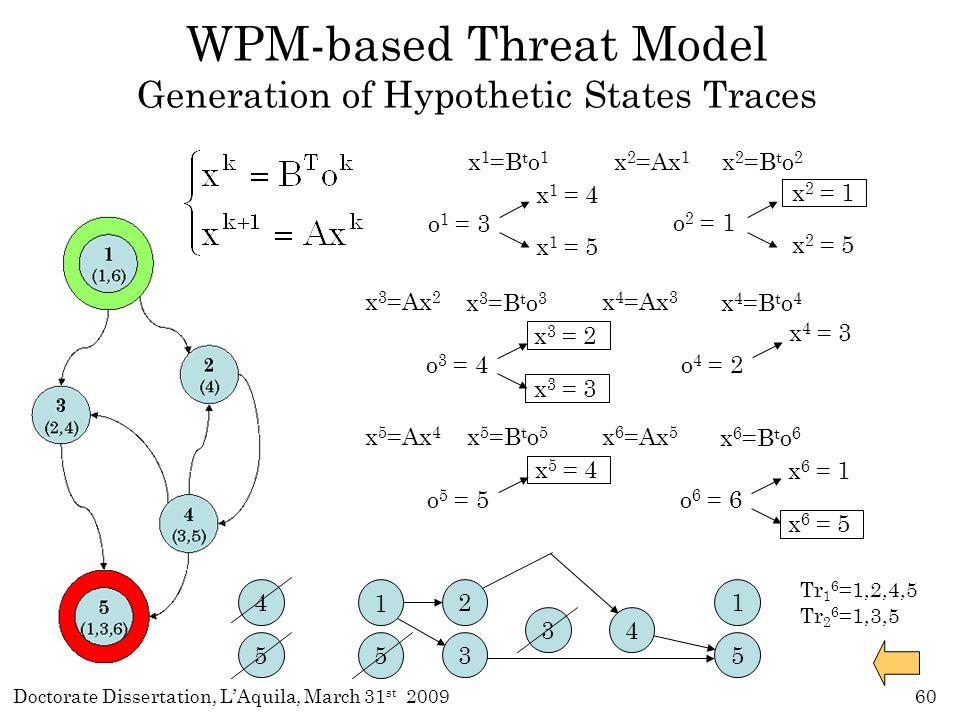 Doctorate Dissertation, L'Aquila, March 31 st 200960 WPM-based Threat Model Generation of Hypothetic States Traces x 2 =Ax 1 o 2 = 1 x 2 = 1 x 2 = 5 x 2 =B t o 2 x 4 =Ax 3 x 3 =Ax 2 o 1 = 3 x 1 = 4 x 1 = 5 x 1 =B t o 1 4 5 x 6 =Ax 5 x 5 =Ax 4 3 Tr 1 6 =1,2,4,5 Tr 2 6 =1,3,5 1 5 o 3 = 4 x 3 = 2 x 3 = 3 x 3 =B t o 3 o 4 = 2 x 4 = 3 x 4 =B t o 4 o 5 = 5 x 5 = 4 x 5 =B t o 5 o 6 = 6 x 6 = 1 x 6 = 5 x 6 =B t o 6 2 3 4 1 5