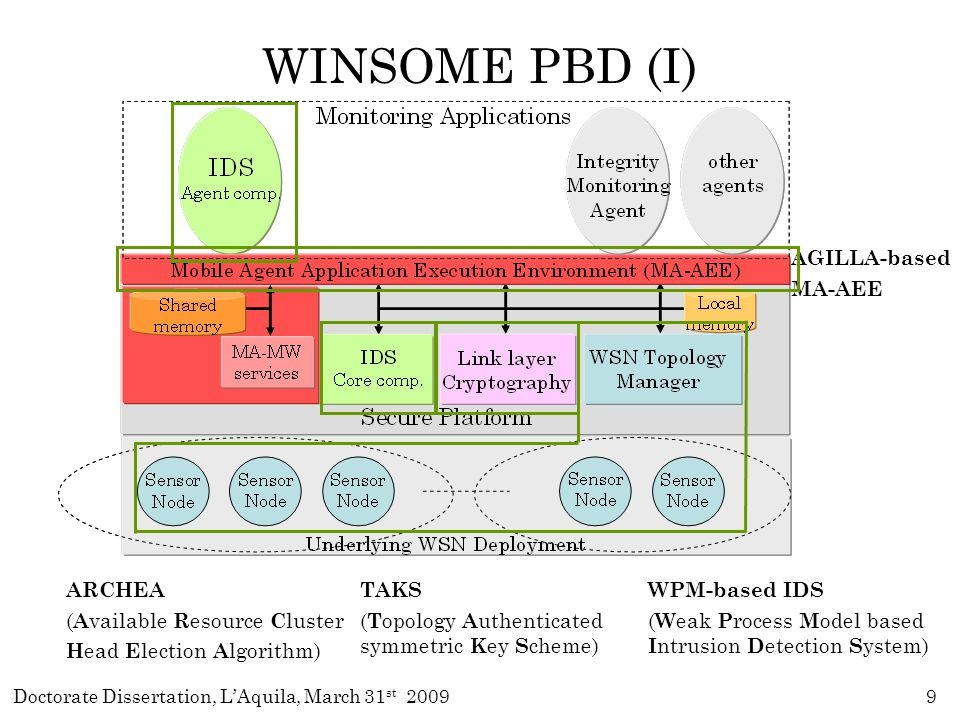 Doctorate Dissertation, L'Aquila, March 31 st 200920 WPM-based IDS Driving Ideas & Tools IDS provides security against insider intruders.