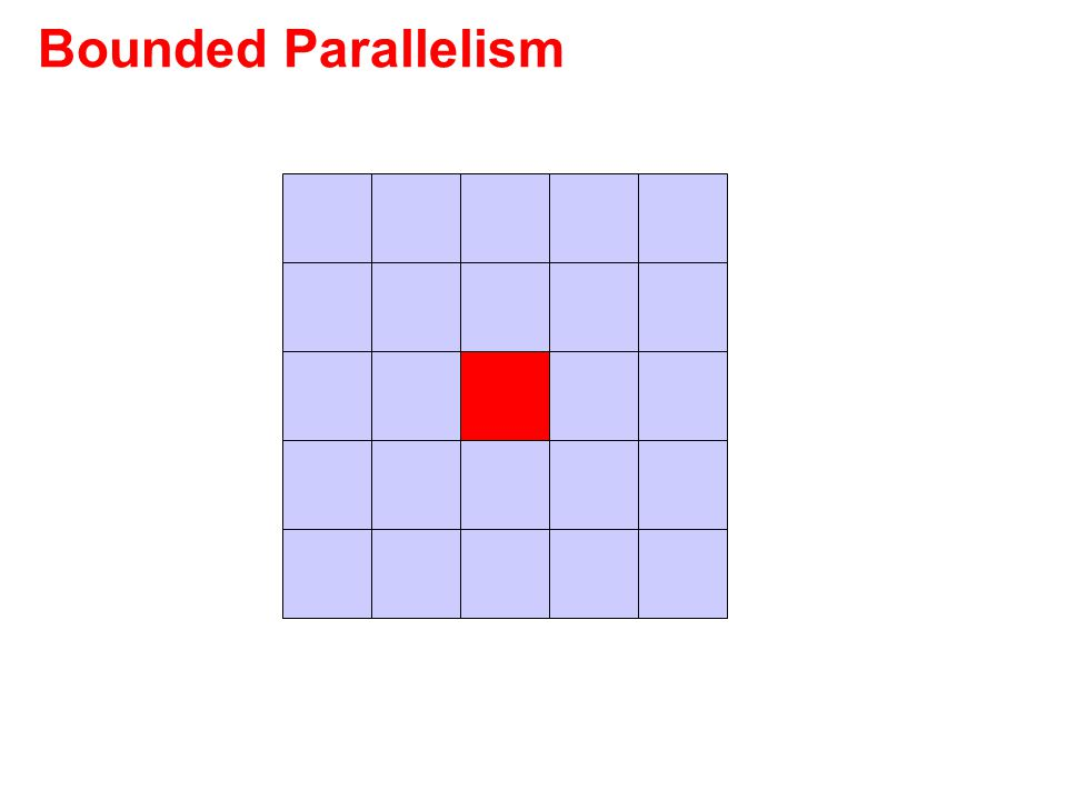 Bounded Parallelism