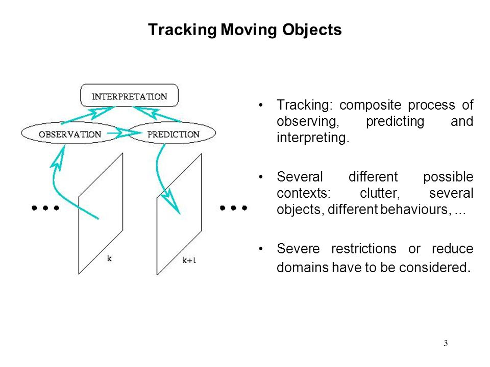 3 Tracking Moving Objects Tracking: composite process of observing, predicting and interpreting.
