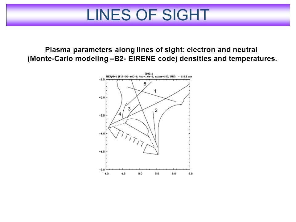 Plasma parameters along lines of sight: electron and neutral (Monte-Carlo modeling –B2- EIRENE code) densities and temperatures.