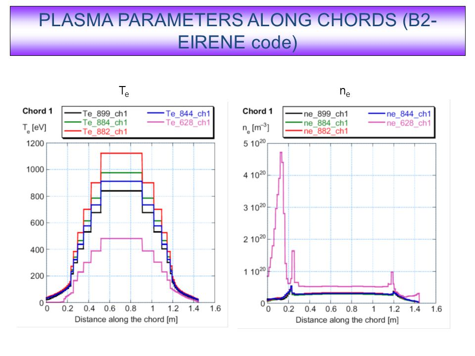 PLASMA PARAMETERS ALONG CHORDS (B2- EIRENE code) TeTe nene