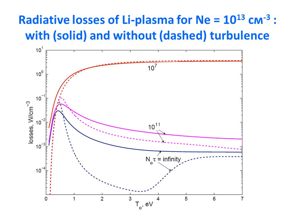 Radiative losses of Li-plasma for Ne = 10 13 см -3 : with (solid) and without (dashed) turbulence