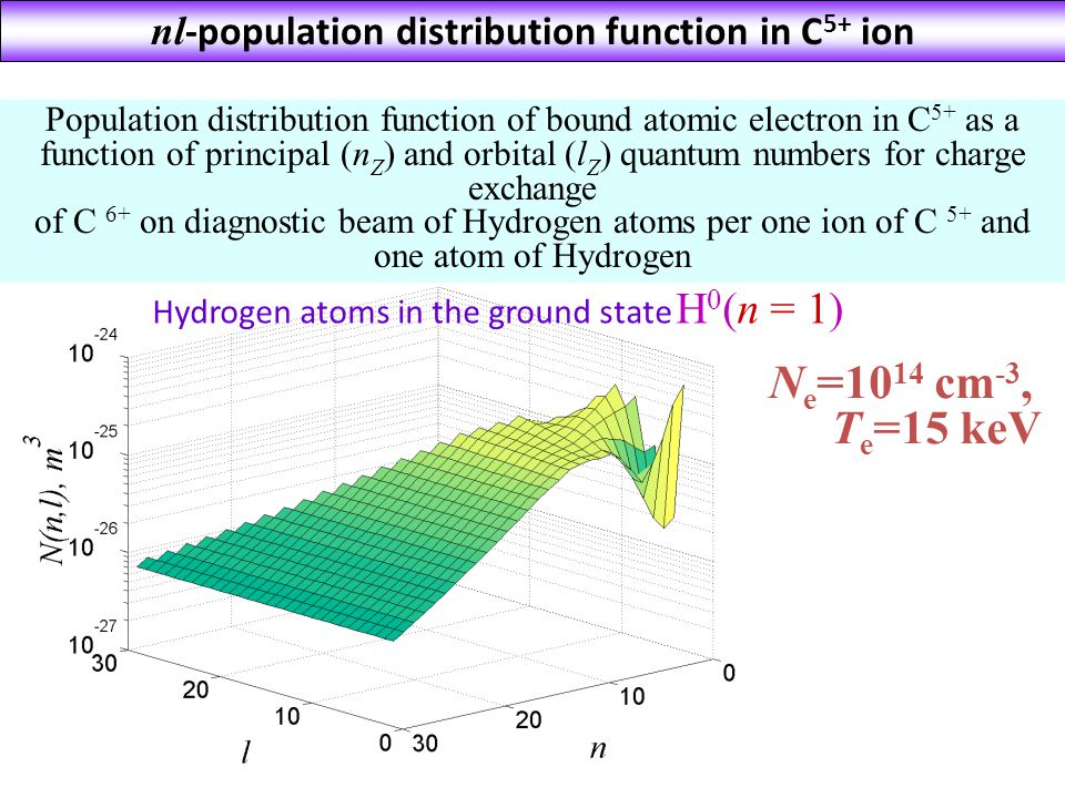 Population distribution function of bound atomic electron in С 5+ as a function of principal (n Z ) and orbital (l Z ) quantum numbers for charge exchange of С 6+ on diagnostic beam of Hydrogen atoms per one ion of С 5+ and one atom of Hydrogen N e =10 14 cm -3, T e =15 keV Hydrogen atoms in the ground state H 0 (n = 1) nl -population distribution function in С 5+ ion