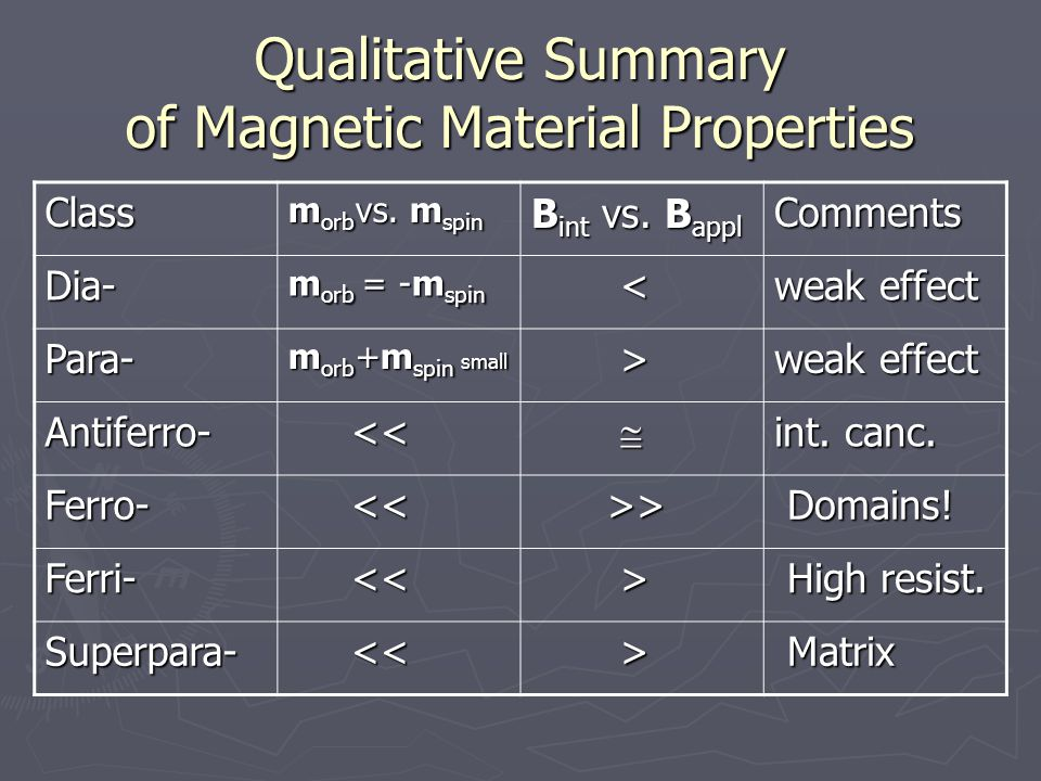 Qualitative Summary of Magnetic Material Properties Class m orb vs.