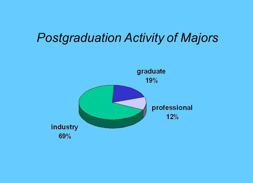 Postgraduation Activity of Majors
