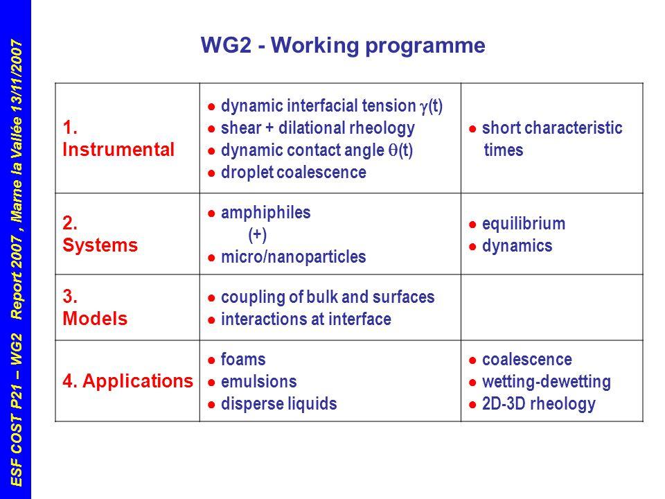 ESF COST P21 – WG2 Report 2007, Marne la Vallée 13/11/2007 1.