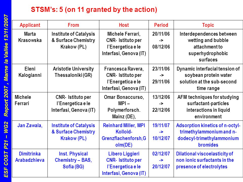 ESF COST P21 – WG2 Report 2007, Marne la Vallée 13/11/2007 Conclusions & Perspectives:  Positive start-up activity  Increase links with other WG's  Increase utilisation of STSM  Develop and exploit collaborations with other networks/projects: - COST D43: Colloid and Interface Chemistry for Nanotecnology (WG 6) - ESA Topical Teams - ESA Research Projects on Emulsions and Foams  Evaluate and build opportunities for applications into EU 7° FP initiatives
