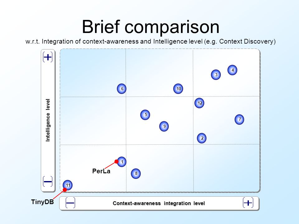 Brief comparison w.r.t. Integration of context-awareness and Intelligence level (e.g.