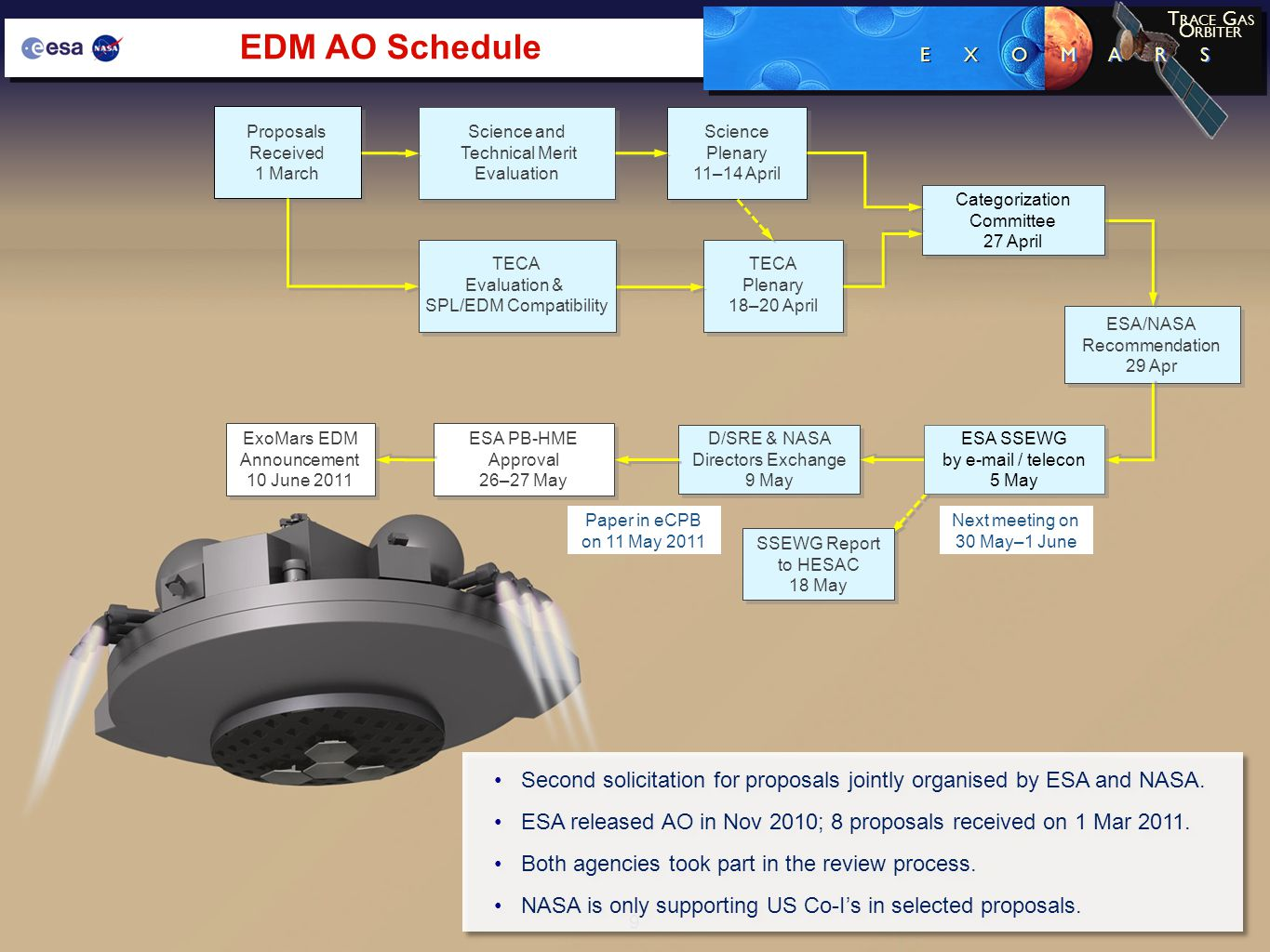 9 EDM AO Schedule TECA Evaluation & SPL/EDM Compatibility TECA Evaluation & SPL/EDM Compatibility Science and Technical Merit Evaluation Science and Technical Merit Evaluation TECA Plenary 18–20 April TECA Plenary 18–20 April Science Plenary 11–14 April Science Plenary 11–14 April ESA/NASA Recommendation 29 Apr ESA/NASA Recommendation 29 Apr Proposals Received 1 March Proposals Received 1 March D/SRE & NASA Directors Exchange 9 May D/SRE & NASA Directors Exchange 9 May ESA PB-HME Approval 26–27 May ESA PB-HME Approval 26–27 May ExoMars EDM Announcement 10 June 2011 ExoMars EDM Announcement 10 June 2011 Categorization Committee 27 April Categorization Committee 27 April Next meeting on 30 May–1 June Paper in eCPB on 11 May 2011 ESA SSEWG by e-mail / telecon 5 May ESA SSEWG by e-mail / telecon 5 May SSEWG Report to HESAC 18 May SSEWG Report to HESAC 18 May E X O M A R S T RACE G AS O RBITER Second solicitation for proposals jointly organised by ESA and NASA.