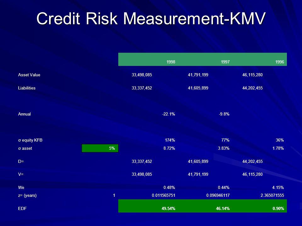 Credit Risk Measurement-KMV 199819971996 Asset Value 33,498,085 41,791,199 46,115,280 Liabilities 33,337,452 41,605,899 44,202,455 Annual-22.1%-9.8% σ