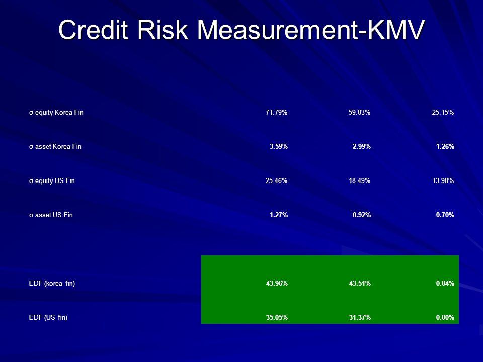 Credit Risk Measurement-KMV σ equity Korea Fin71.79%59.83%25.15% σ asset Korea Fin3.59%2.99%1.26% σ equity US Fin25.46%18.49%13.98% σ asset US Fin1.27