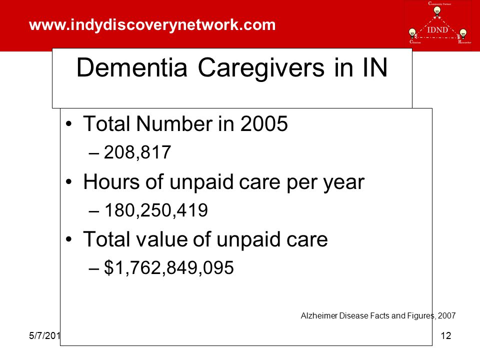 www.indydiscoverynetwork.com 5/7/2015indydiscoverynetwork.com12 Dementia Caregivers in IN Total Number in 2005 –208,817 Hours of unpaid care per year –180,250,419 Total value of unpaid care –$1,762,849,095 Alzheimer Disease Facts and Figures, 2007