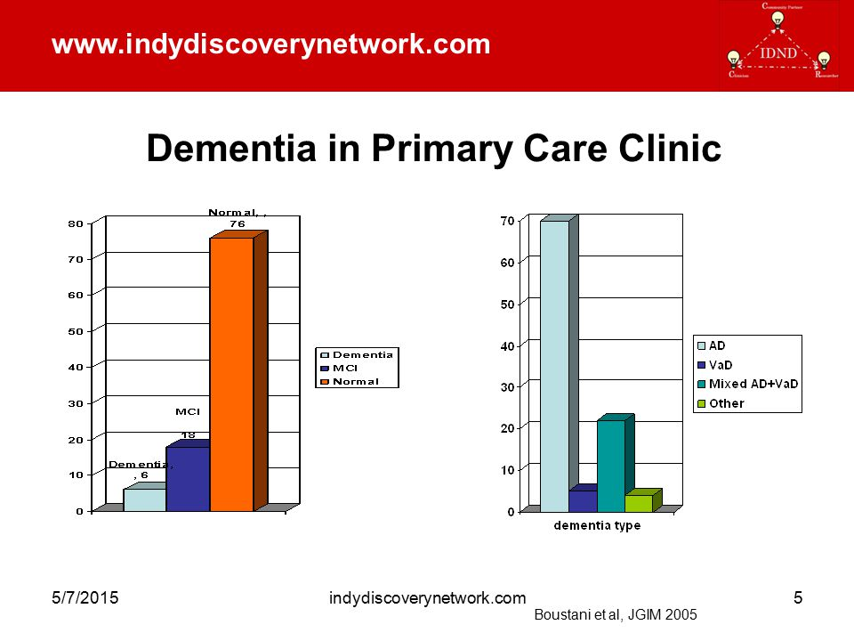 www.indydiscoverynetwork.com 5/7/2015indydiscoverynetwork.com6 Etiology Reversible: –No more than 1.5% of all dementia cases in memory clinics are fully reversed.