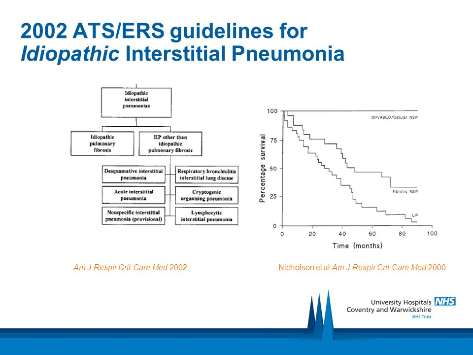 2002 ATS/ERS guidelines for Idiopathic Interstitial Pneumonia Am J Respir Crit Care Med 2002Nicholson et al Am J Respir Crit Care Med 2000