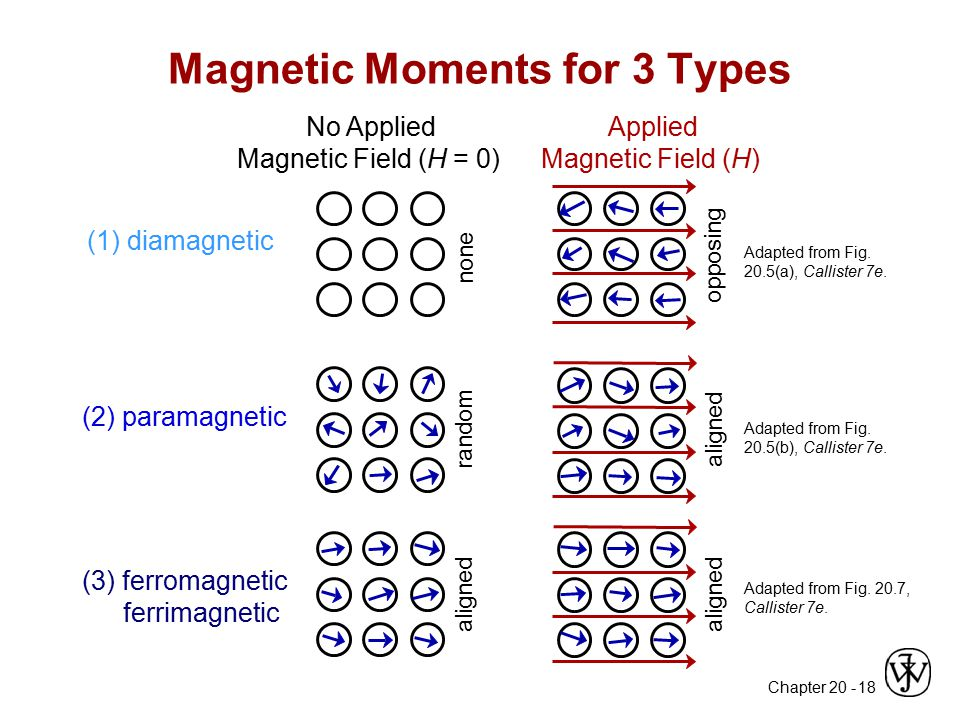 Chapter 20 - 18 Magnetic Moments for 3 Types Adapted from Fig. 20.5(a), Callister 7e. No Applied Magnetic Field (H = 0) Applied Magnetic Field (H) (1)