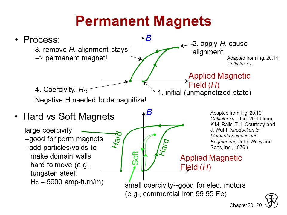 Chapter 20 - 20 Adapted from Fig. 20.14, Callister 7e. Permanent Magnets Applied Magnetic Field (H) 1. initial (unmagnetized state) B large coercivity