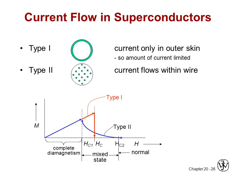 Chapter 20 - 26 Current Flow in Superconductors Type Icurrent only in outer skin - so amount of current limited Type IIcurrent flows within wire M H T