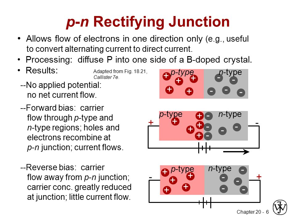 Chapter 20 - 6 Allows flow of electrons in one direction only (e.g., useful to convert alternating current to direct current. Processing: diffuse P in