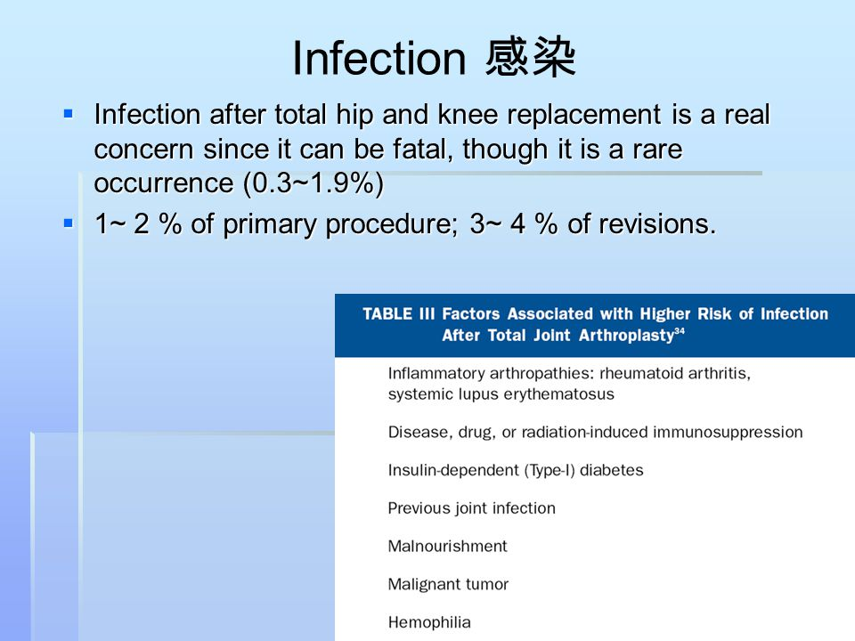 Infection 感染  Infection after total hip and knee replacement is a real concern since it can be fatal, though it is a rare occurrence (0.3~1.9%)  1~