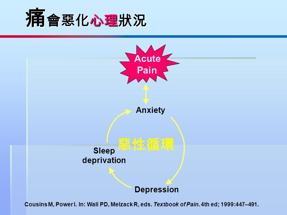 Cousins M, Power I. In: Wall PD, Melzack R, eds. Textbook of Pain. 4th ed; 1999:447–491. Anxiety Depression Sleep deprivation Acute Pain 痛 會惡化心理狀況 惡性循