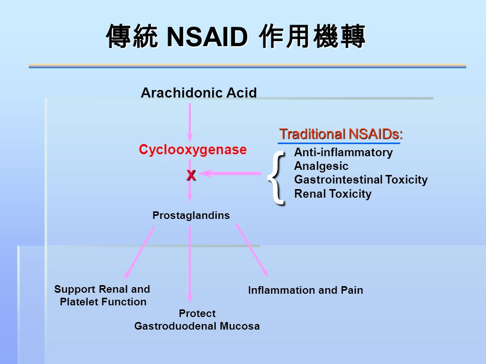 Arachidonic Acid Cyclooxygenase Prostaglandins Inflammation and Pain Protect Gastroduodenal Mucosa Support Renal and Platelet Function Traditional NSA