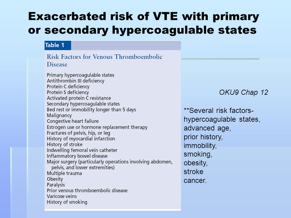 Exacerbated risk of VTE with primary or secondary hypercoagulable states OKU9 Chap 12 **Several risk factors- hypercoagulable states, advanced age, pr