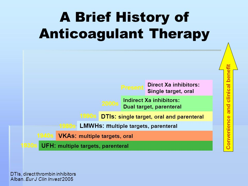 A Brief History of Anticoagulant Therapy Alban. Eur J Clin Invest 2005 Convenience and clinical benefit 1930s 1940s 1980s 1990s 2000s UFH: multiple ta