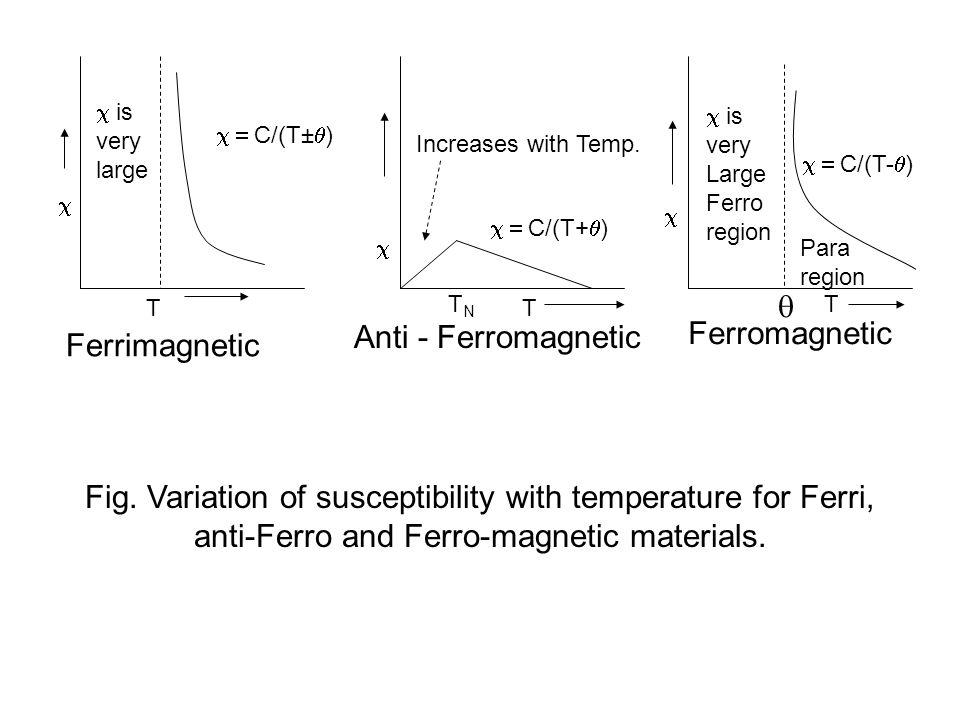 Fig. Variation of susceptibility with temperature for Ferri, anti-Ferro and Ferro-magnetic materials. T   is very large  C/(T±  )  TNTN T Incr