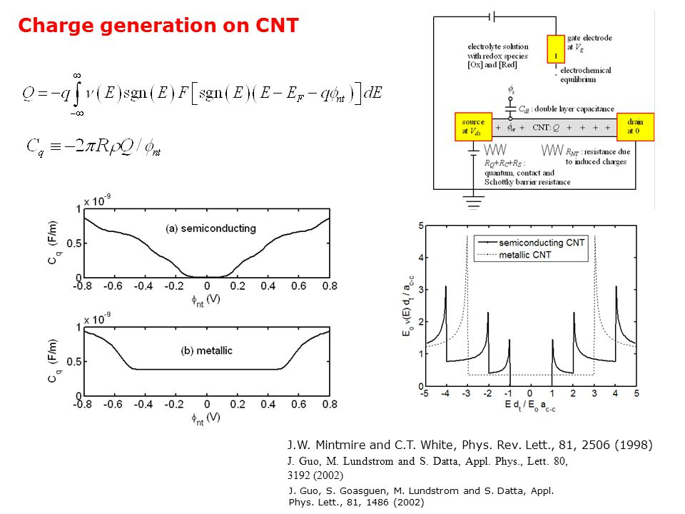 Charge generation on CNT J.W. Mintmire and C.T. White, Phys.