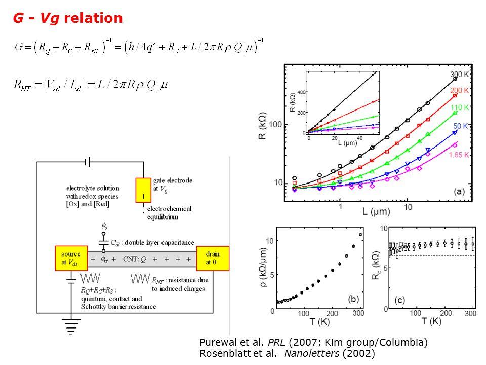 G - Vg relation Purewal et al. PRL (2007; Kim group/Columbia) Rosenblatt et al. Nanoletters (2002)