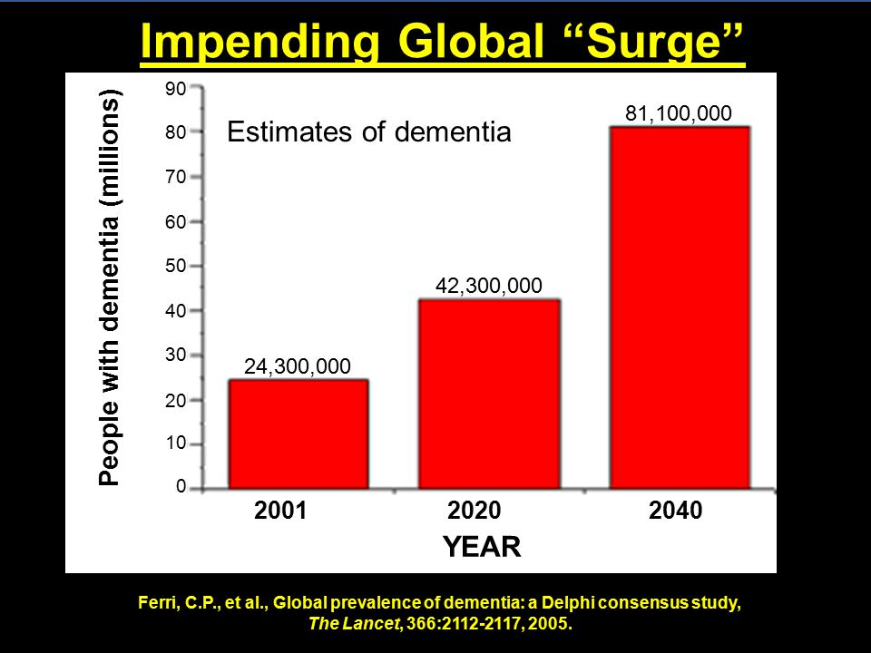 Impending Global Surge Ferri, C.P., et al., Global prevalence of dementia: a Delphi consensus study, The Lancet, 366:2112-2117, 2005.