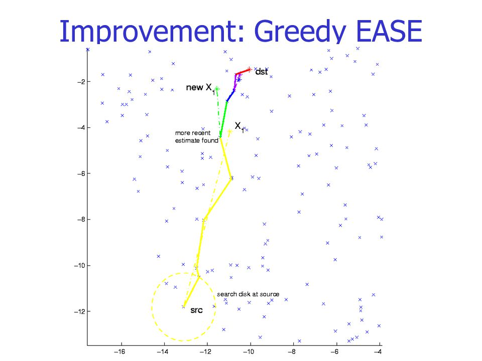 Improvement: Greedy EASE