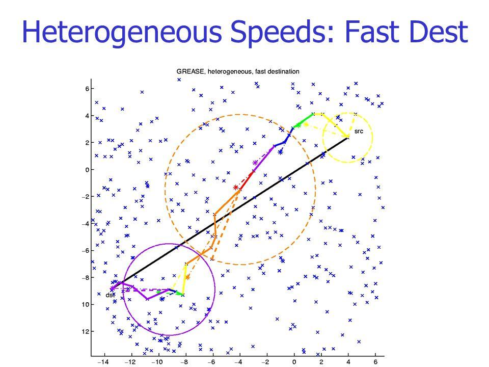 Heterogeneous Speeds: Fast Dest