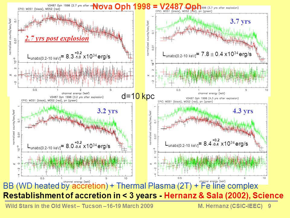 Wild Stars in the Old West – Tucson –16-19 March 2009 M. Hernanz (CSIC-IEEC) 9 2.7 yrs post explosion 3.2 yrs 3.7 yrs 4.3 yrs L unabs[0.2-10 keV] = 8.