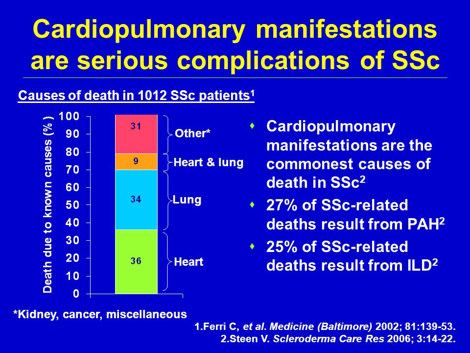 Cardiopulmonary manifestations are serious complications of SSc  Cardiopulmonary manifestations are the commonest causes of death in SSc 2  27% of S