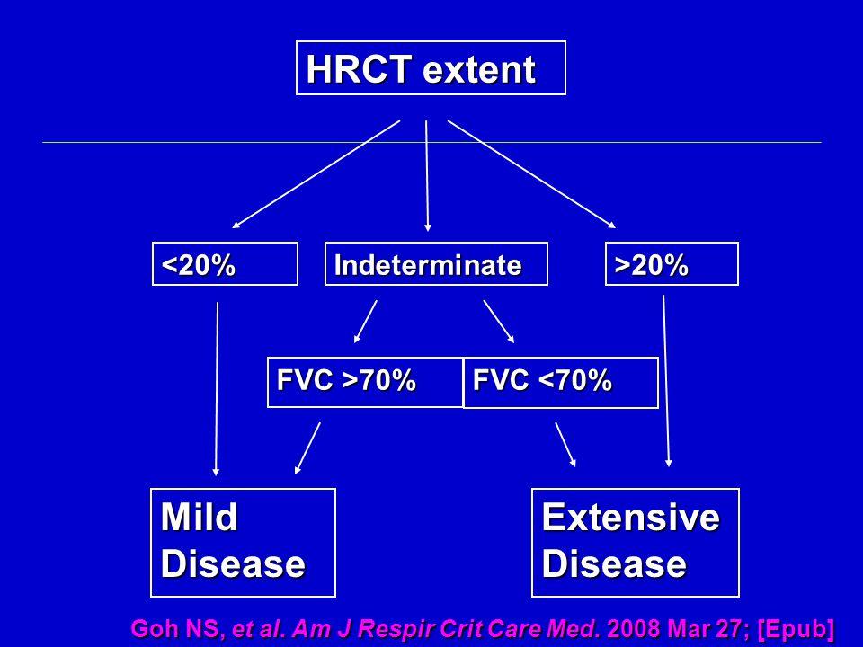 HRCT extent <20%>20%Indeterminate Mild Disease FVC >70% FVC <70% Extensive Disease Goh NS, et al.