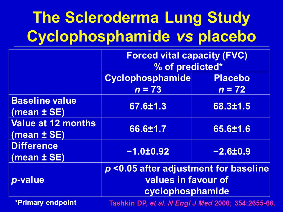 The Scleroderma Lung Study Cyclophosphamide vs placebo Forced vital capacity (FVC) % of predicted* Cyclophosphamide n = 73 Placebo n = 72 Baseline val