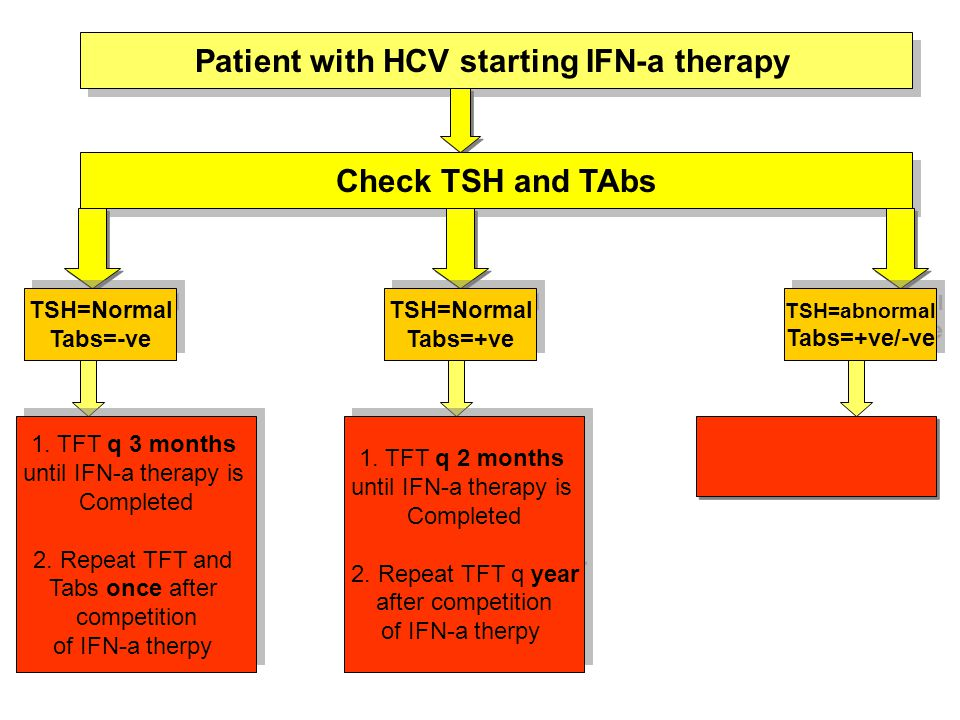 Patient with HCV starting IFN-a therapy Check TSH and TAbs TSH=Normal Tabs=-ve TSH=Normal Tabs=-ve TSH=Normal Tabs=+ve TSH=Normal Tabs=+ve TSH=abnormal Tabs=+ve/-ve TSH=abnormal Tabs=+ve/-ve 1.