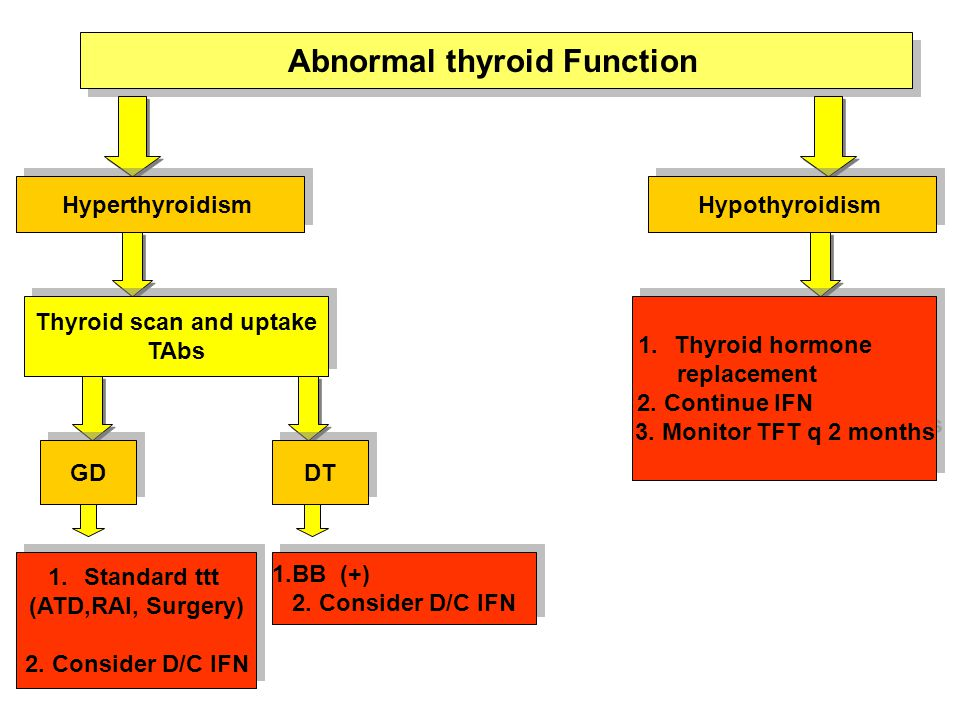 Abnormal thyroid Function Hyperthyroidism Hypothyroidism Thyroid scan and uptake TAbs Thyroid scan and uptake TAbs GD DT 1.Thyroid hormone replacement 2.