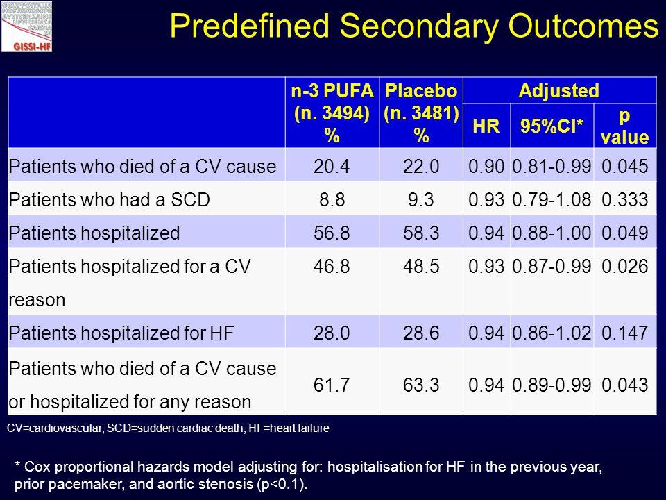 n-3 PUFA (n. 3494) % Placebo (n.