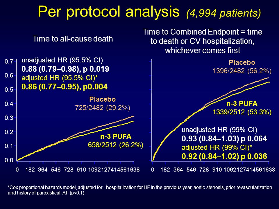 Time to all-cause death unadjusted HR (95.5% CI) 0.88 (0.79–0.98), p 0.019 adjusted HR (95.5% CI)* 0.86 (0.77–0.95), p0.004 Time to Combined Endpoint = time to death or CV hospitalization, whichever comes first unadjusted HR (99% CI) 0.93 (0.84–1.03) p 0.064 adjusted HR (99% CI)* 0.92 (0.84–1.02) p 0.036 Per protocol analysis (4,994 patients) *Cox proportional hazards model, adjusted for: hospitalization for HF in the previous year, aortic stenosis, prior revascularization and history of paroxistical AF (p<0.1) 0.0 0.1 0.2 0.3 0.4 0.5 0.6 0.7 0182364546728910109212741456163801823645467289101092127414561638 Placebo 725/2482 (29.2%) n-3 PUFA 658/2512 (26.2%) n-3 PUFA 1339/2512 (53.3%) Placebo 1396/2482 (56.2%)