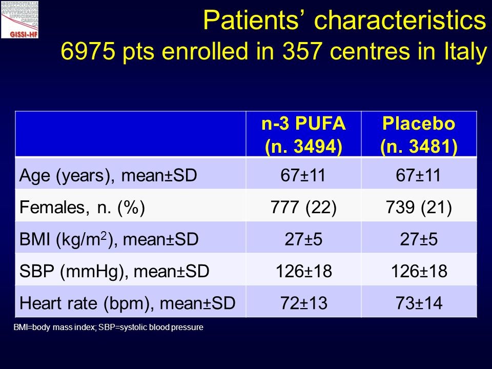 Patients' characteristics 6975 pts enrolled in 357 centres in Italy n-3 PUFA (n.
