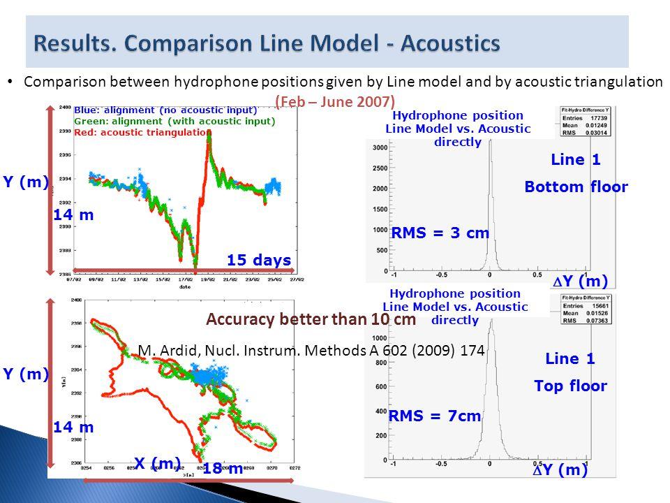 RMS = 3 cm RMS = 7cm Y (m) Line 1 Top floor Line 1 Bottom floor 14 m 18 m 14 m 15 days Blue: alignment (no acoustic input) Green: alignment (with acoustic input) Red: acoustic triangulation Y (m) X (m) Hydrophone position Line Model vs.
