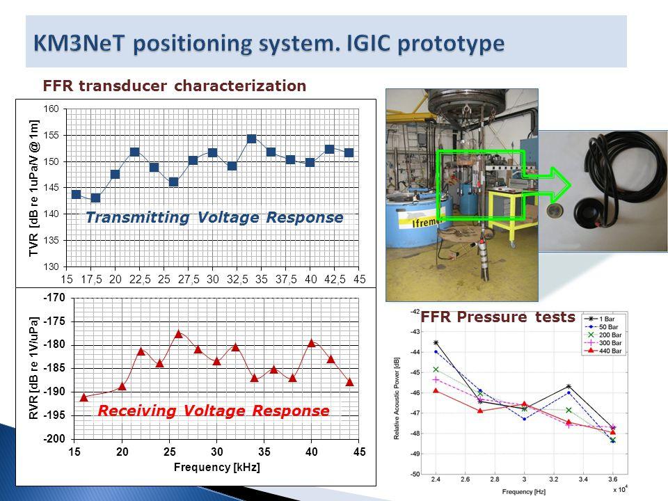 FFR Pressure tests Receiving Voltage Response Transmitting Voltage Response FFR transducer characterization
