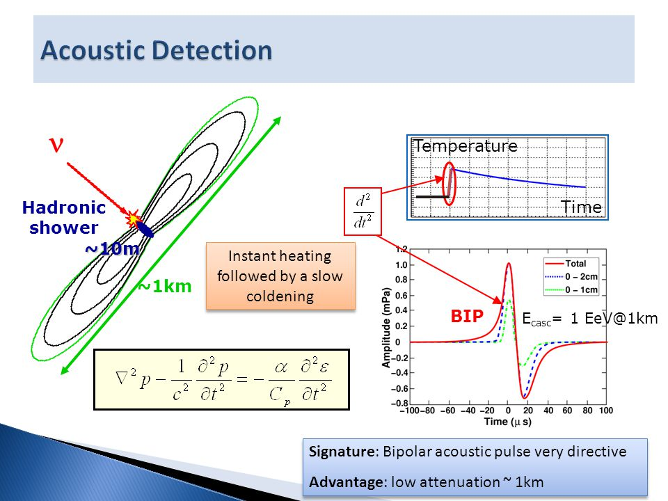 Temperature Time Instant heating followed by a slow coldening E casc = 1 EeV@1km Hadronic shower ~10m ~1km BIP Signature: Bipolar acoustic pulse very directive Advantage: low attenuation ~ 1km Signature: Bipolar acoustic pulse very directive Advantage: low attenuation ~ 1km