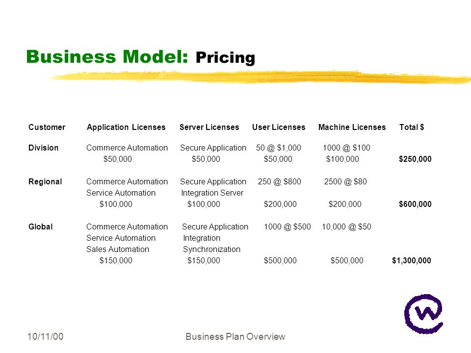 10/11/00Business Plan Overview Business Model: Pricing Customer Application Licenses Server Licenses User Licenses Machine Licenses Total $ Division Commerce Automation Secure Application 50 @ $1,000 1000 @ $100 $50,000 $50,000$50,000 $100,000 $250,000 Regional Commerce Automation Secure Application 250 @ $800 2500 @ $80 Service Automation Integration Server $100,000 $100,000$200,000 $200,000 $600,000 Global Commerce Automation Secure Application 1000 @ $500 10,000 @ $50 Service Automation Integration Sales Automation Synchronization $150,000 $150,000$500,000 $500,000 $1,300,000
