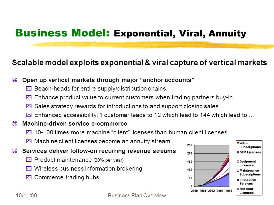 10/11/00Business Plan Overview Business Model: Exponential, Viral, Annuity Scalable model exploits exponential & viral capture of vertical markets zOpen up vertical markets through major anchor accounts yBeach-heads for entire supply/distribution chains.