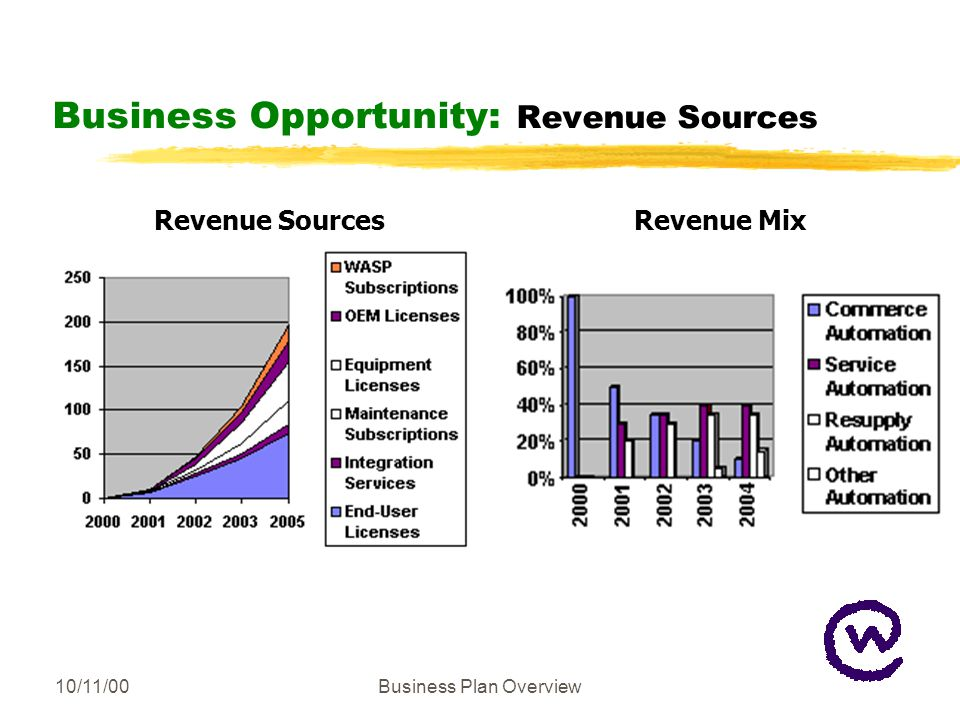10/11/00Business Plan Overview Business Opportunity: Revenue Sources Revenue SourcesRevenue Mix