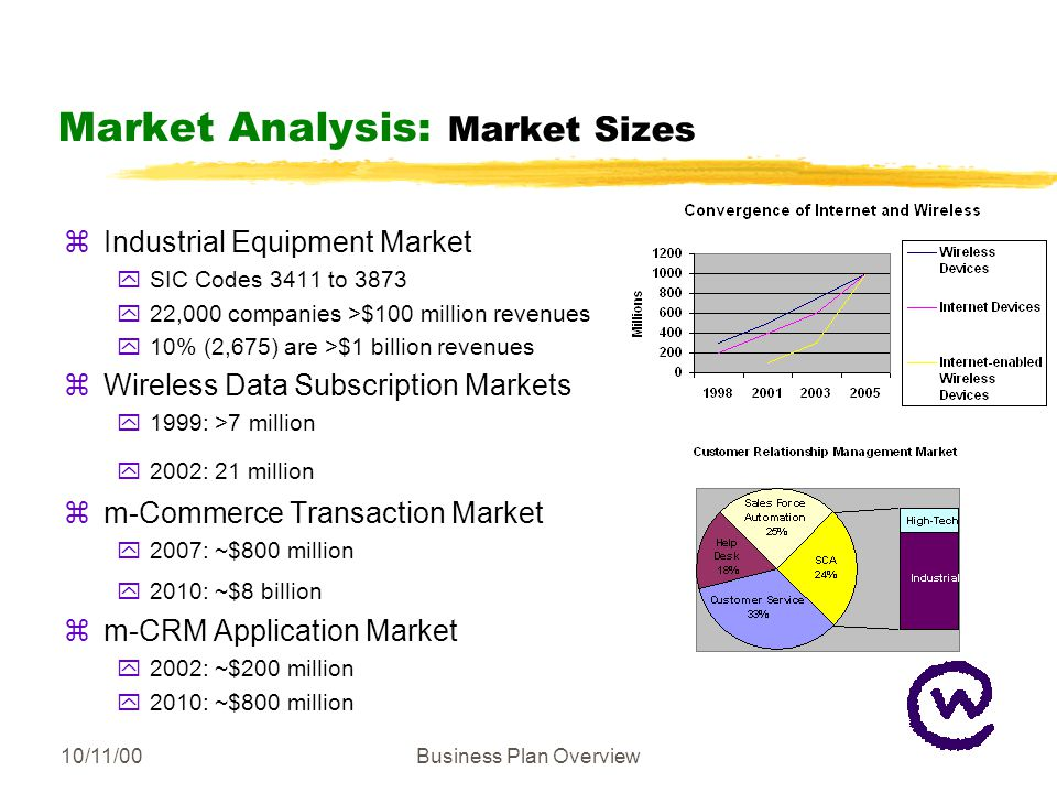10/11/00Business Plan Overview Market Analysis: Market Sizes zIndustrial Equipment Market ySIC Codes 3411 to 3873 y22,000 companies >$100 million revenues y10% (2,675) are >$1 billion revenues zWireless Data Subscription Markets y1999: >7 million y2002: 21 million zm-Commerce Transaction Market y2007: ~$800 million y2010: ~$8 billion zm-CRM Application Market y2002: ~$200 million y2010: ~$800 million